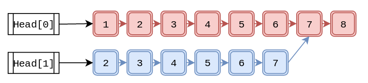 Linked List Picture 02