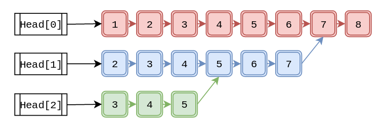 Linked List Picture 03