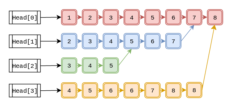 Linked List Picture 05